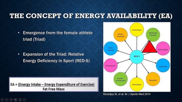 Industry-Presented Webinar: Nutrition for Performance Theory and Effective Practice Guidelines